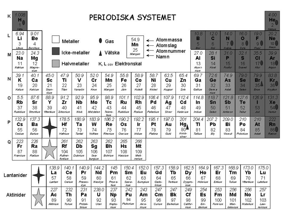Moment att kunna  Känna till hur en atom är uppbyggd  Veta vilka partiklar som påverkar en atoms massa  Veta att elektronerna finns i olika skal kring atomkärnan  Veta hur grundämnen är ordnade i det periodiska systemet  Känna till något om vilken information det periodiska systemet innehåller  Känna till valenselektronernas betydelse  Veta hur bindningar skapas mellan atomer i en molekyl  Känna till och kunna ge exempel på tre bindningstyper  Veta vad en oxidation innebär  Veta vad en reduktion innebär  Känna till vad det innebär kemiskt om en metall är ädel eller oädel  Veta hur ett batteri är konstruerat  Känna till varför ett batteri tar slut  Kunna beskriva vad som händer vid en elektrolys  Veta hur man tillverkar aluminium