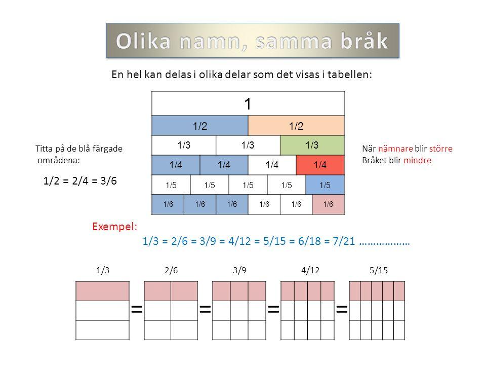 1 1/2 1/3 1/4 1/5 1/6 Titta på de blå färgade områdena: 1/2 = 2/4 = 3/6 När nämnare blir större Bråket blir mindre En hel kan delas i olika delar som