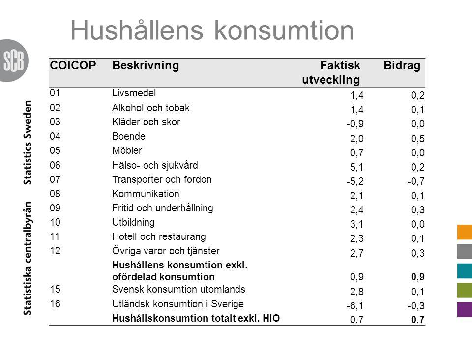 COICOPBeskrivningFaktisk utveckling Bidrag 01Livsmedel 1,40,2 02Alkohol och tobak 1,40,1 03Kläder och skor -0,90,0 04Boende 2,00,5 05Möbler 0,70,0 06Hälso- och sjukvård 5,10,2 07Transporter och fordon -5,2-0,7 08Kommunikation 2,10,1 09Fritid och underhållning 2,40,3 10Utbildning 3,10,0 11Hotell och restaurang 2,30,1 12Övriga varor och tjänster 2,70,3 Hushållens konsumtion exkl.