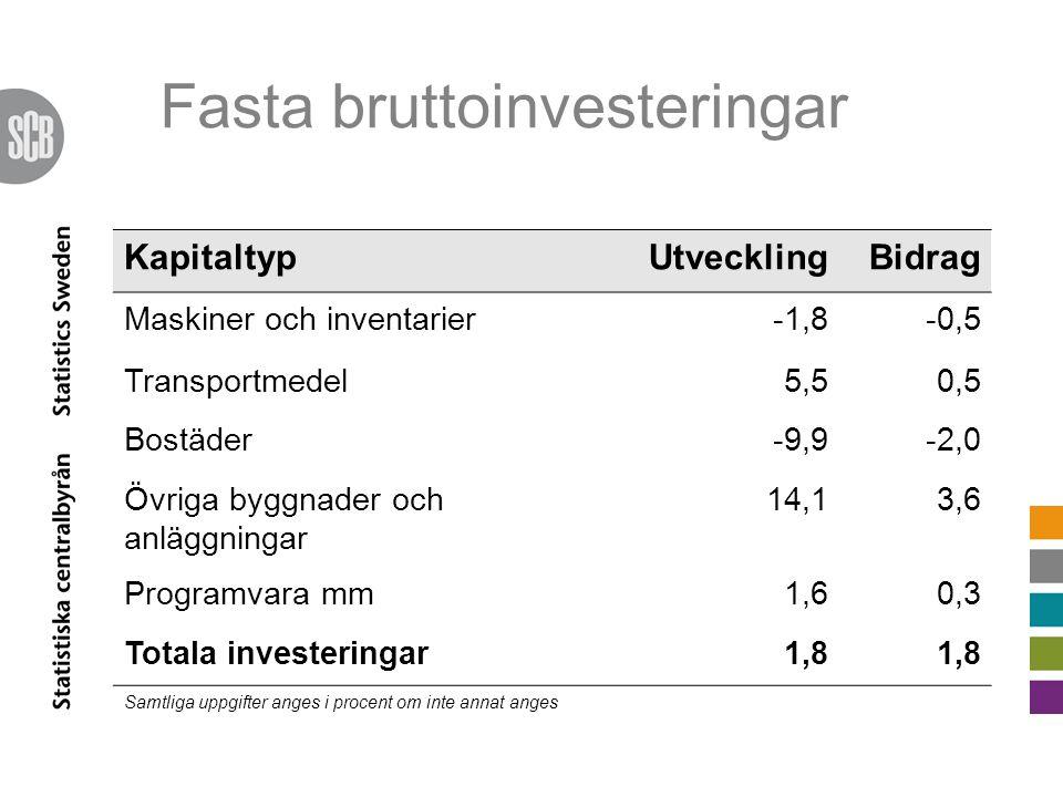 KapitaltypUtvecklingBidrag Maskiner och inventarier-1,8-0,5 Transportmedel5,50,5 Bostäder-9,9-2,0 Övriga byggnader och anläggningar 14,13,6 Programvara mm1,60,3 Totala investeringar1,8 Samtliga uppgifter anges i procent om inte annat anges