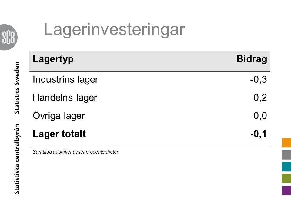 Lagerinvesteringar LagertypBidrag Industrins lager-0,3 Handelns lager0,2 Övriga lager0,0 Lager totalt-0,1 Samtliga uppgifter avser procentenheter