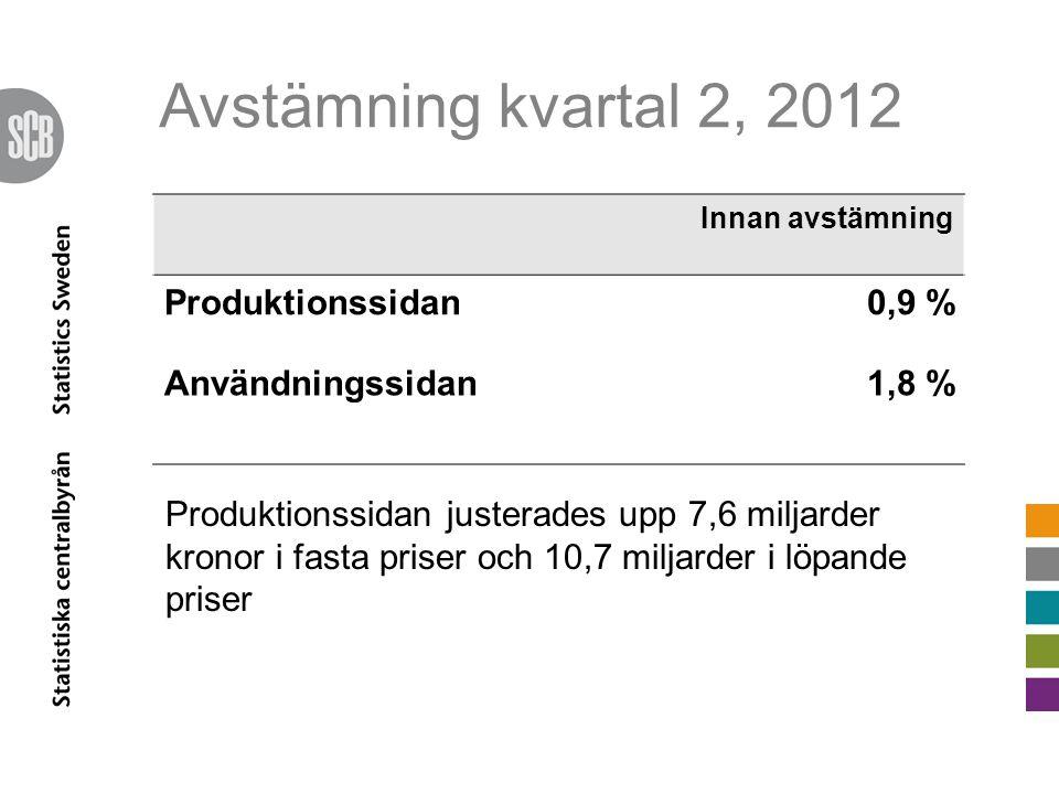 Avstämning kvartal 2, 2012 Innan avstämning Produktionssidan0,9 % Användningssidan1,8 % Produktionssidan justerades upp 7,6 miljarder kronor i fasta priser och 10,7 miljarder i löpande priser