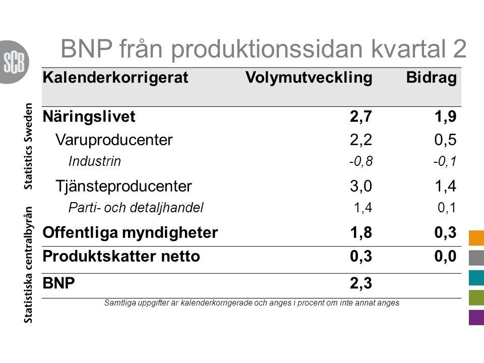 BNP från produktionssidan kvartal 2 KalenderkorrigeratVolymutvecklingBidrag Näringslivet2,71,9 Varuproducenter2,20,5 Industrin-0,8-0,1 Tjänsteproducenter3,01,4 Parti- och detaljhandel1,40,1 Offentliga myndigheter1,80,3 Produktskatter netto0,30,0 BNP2,3 Samtliga uppgifter är kalenderkorrigerade och anges i procent om inte annat anges