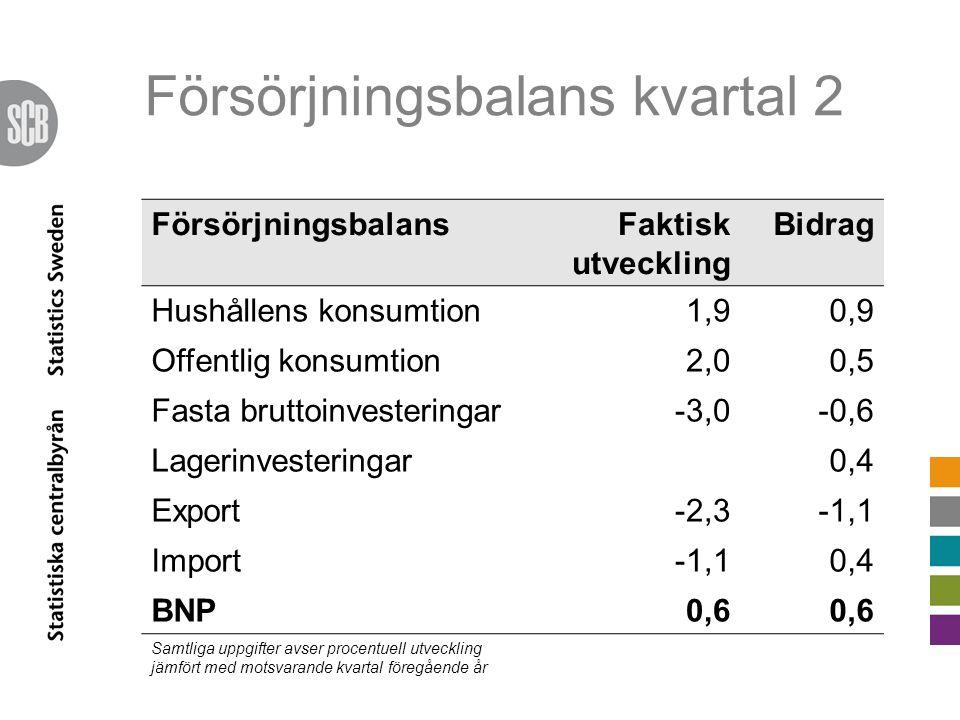 Försörjningsbalans kvartal 2 FörsörjningsbalansFaktisk utveckling Bidrag Hushållens konsumtion1,90,9 Offentlig konsumtion2,00,5 Fasta bruttoinvesterin