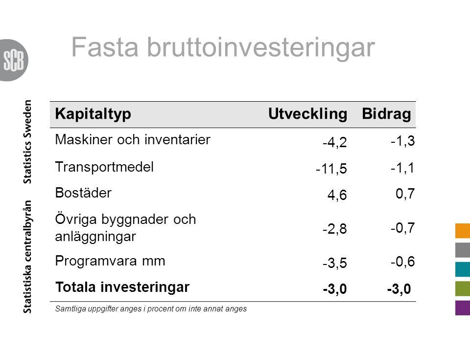 KapitaltypUtvecklingBidrag Maskiner och inventarier -4,2 -1,3 Transportmedel -11,5 -1,1 Bostäder 4,6 0,7 Övriga byggnader och anläggningar -2,8 -0,7 P