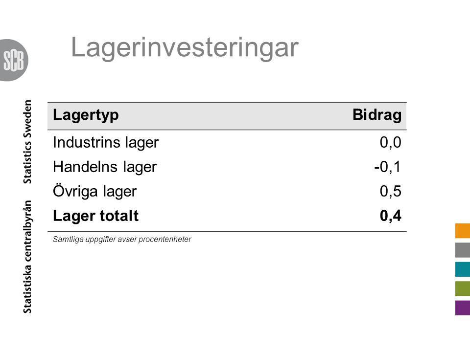 Lagerinvesteringar LagertypBidrag Industrins lager0,0 Handelns lager-0,1 Övriga lager0,5 Lager totalt0,4 Samtliga uppgifter avser procentenheter