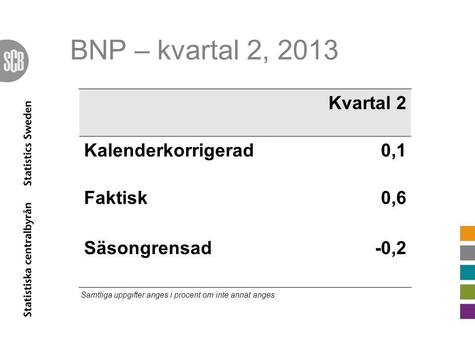 BNP – kvartal 2, 2013 Kvartal 2 Kalenderkorrigerad0,1 Faktisk0,6 Säsongrensad-0,2 Samtliga uppgifter anges i procent om inte annat anges