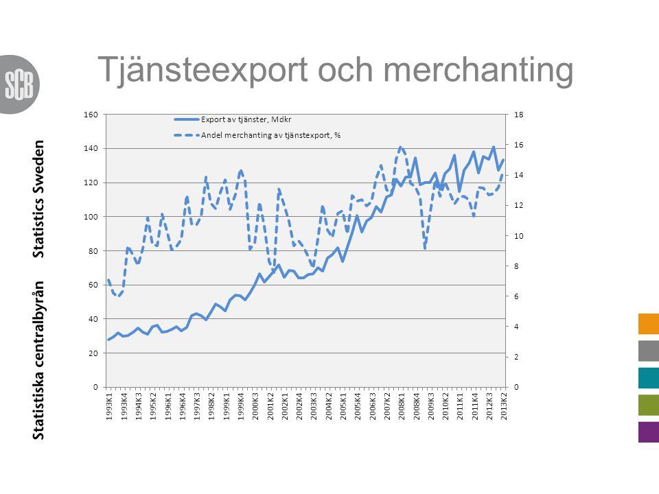 Tjänsteexport och merchanting
