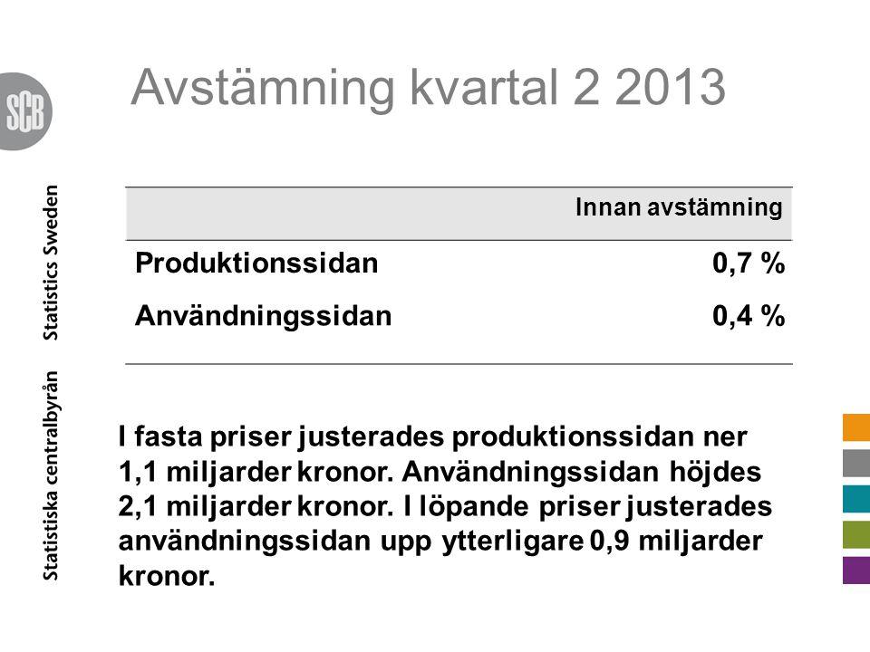 Avstämning kvartal 2 2013 Innan avstämning Produktionssidan0,7 % Användningssidan0,4 % I fasta priser justerades produktionssidan ner 1,1 miljarder kr