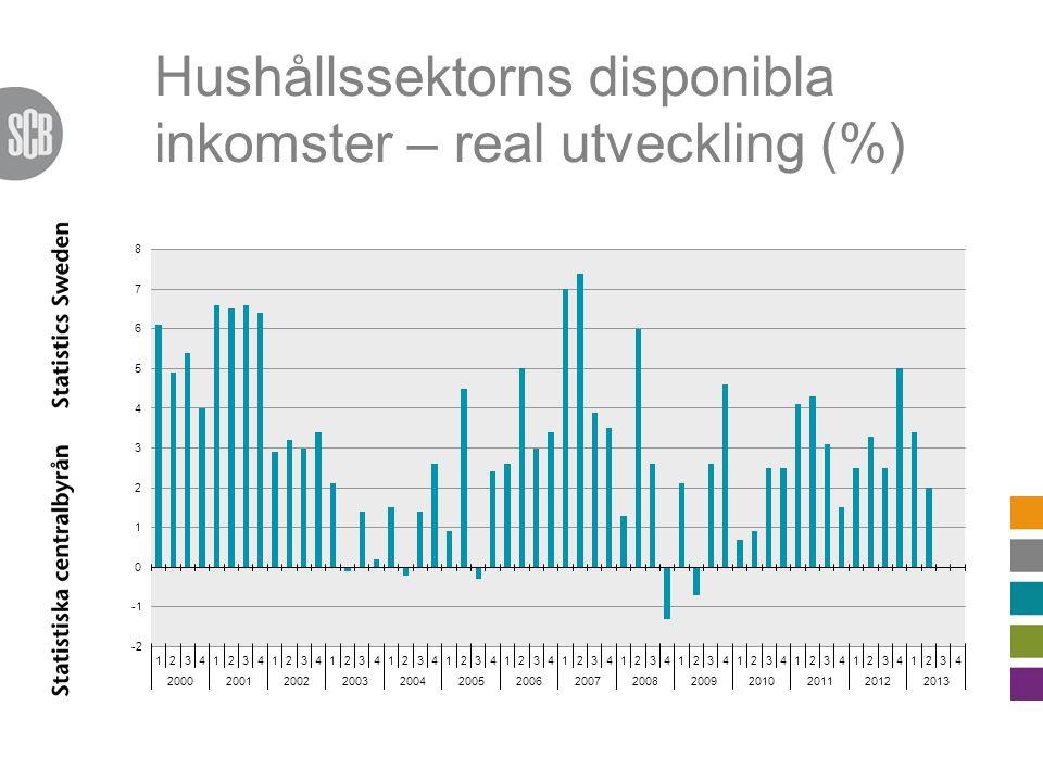 Hushållssektorns disponibla inkomster – real utveckling (%)