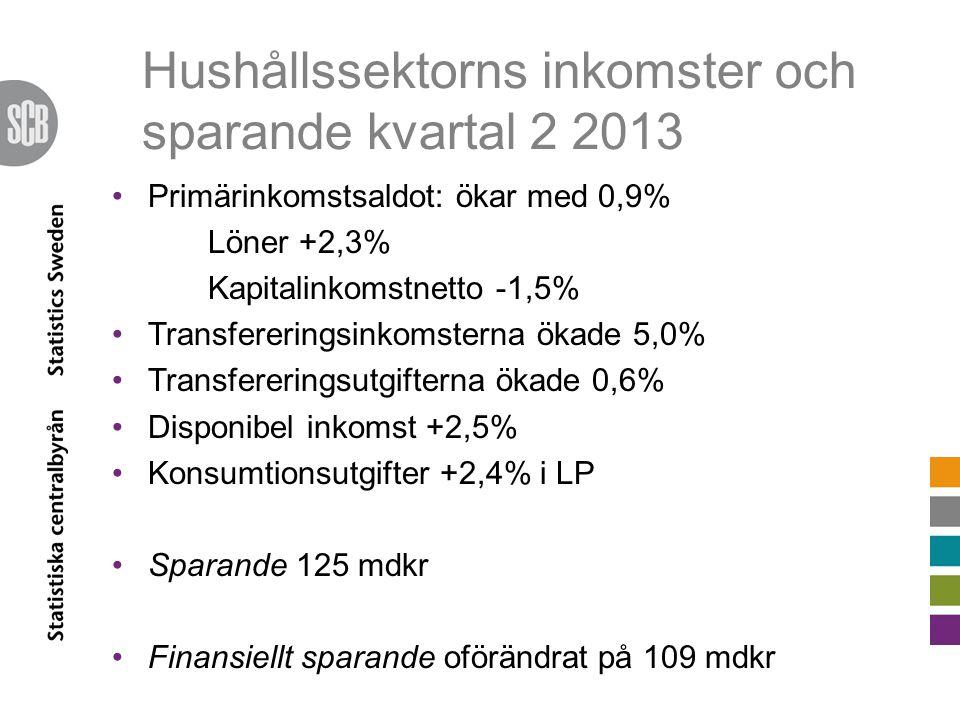 Hushållssektorns inkomster och sparande kvartal 2 2013 Primärinkomstsaldot: ökar med 0,9% Löner +2,3% Kapitalinkomstnetto -1,5% Transfereringsinkomste