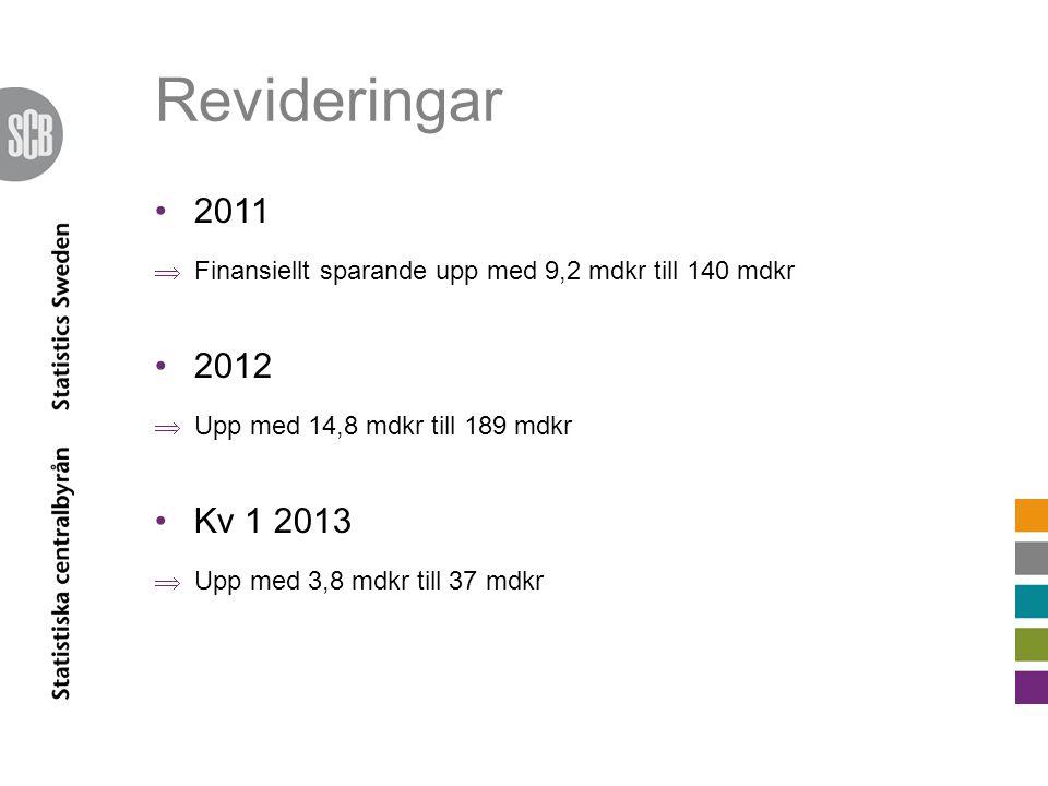 Revideringar 2011  Finansiellt sparande upp med 9,2 mdkr till 140 mdkr 2012  Upp med 14,8 mdkr till 189 mdkr Kv 1 2013  Upp med 3,8 mdkr till 37 md