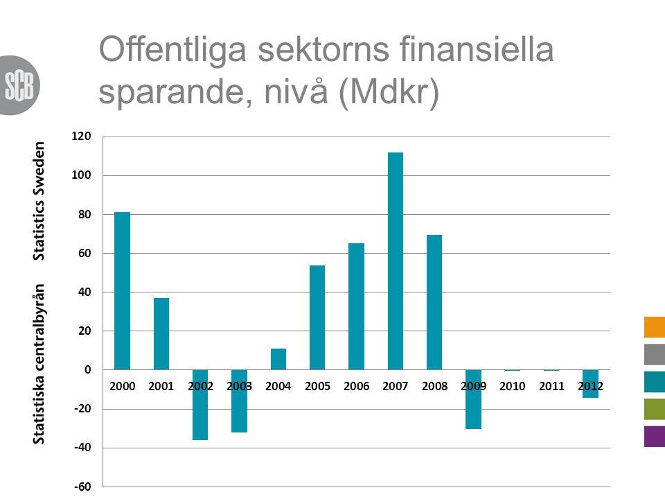 Offentliga sektorns finansiella sparande, nivå (Mdkr)