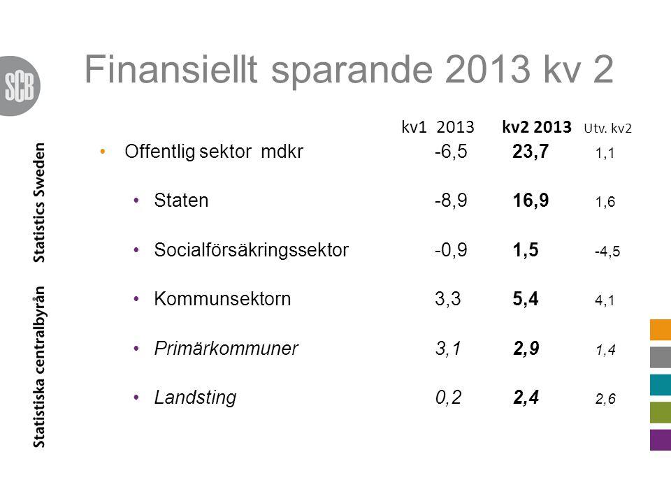 Finansiellt sparande 2013 kv 2 kv1 2013 kv2 2013 Utv. kv2 Offentlig sektor mdkr-6,5 23,7 1,1 Staten -8,9 16,9 1,6 Socialförsäkringssektor -0,9 1,5 -4,