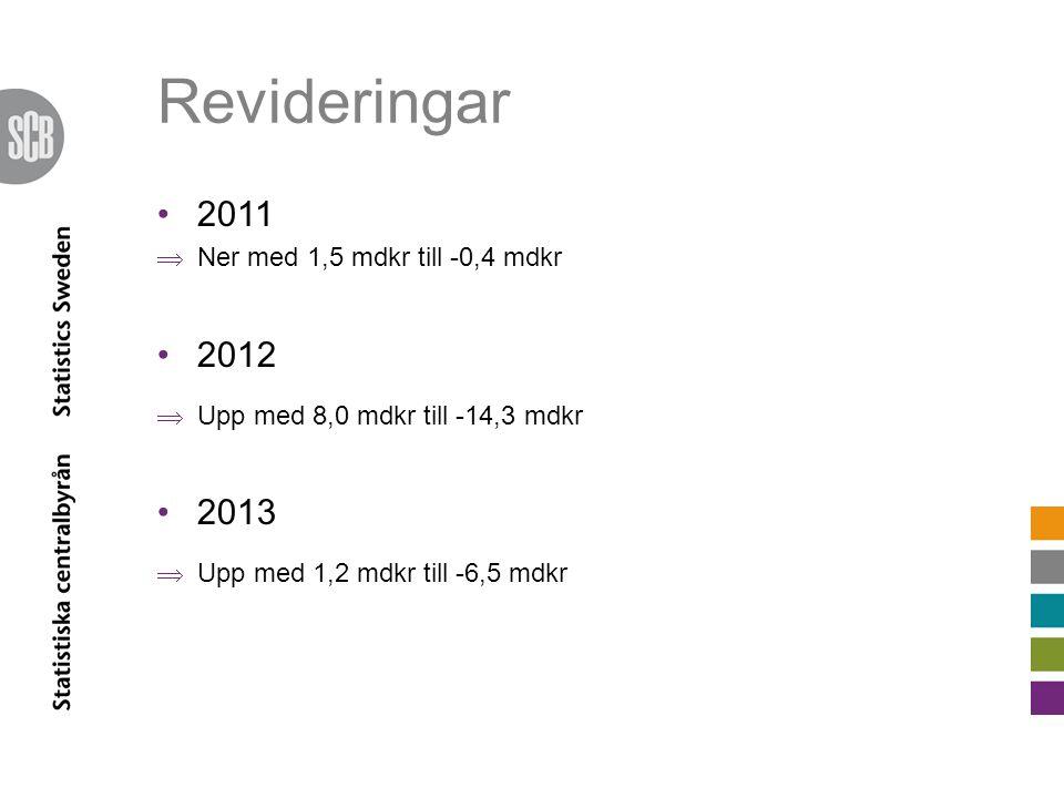 Revideringar 2011  Ner med 1,5 mdkr till -0,4 mdkr 2012  Upp med 8,0 mdkr till -14,3 mdkr 2013  Upp med 1,2 mdkr till -6,5 mdkr