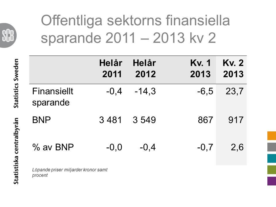 Offentliga sektorns finansiella sparande 2011 – 2013 kv 2 Helår 2011 Helår 2012 Kv. 1 2013 Kv. 2 2013 Finansiellt sparande -0,4-14,3-6,523,7 BNP3 4813