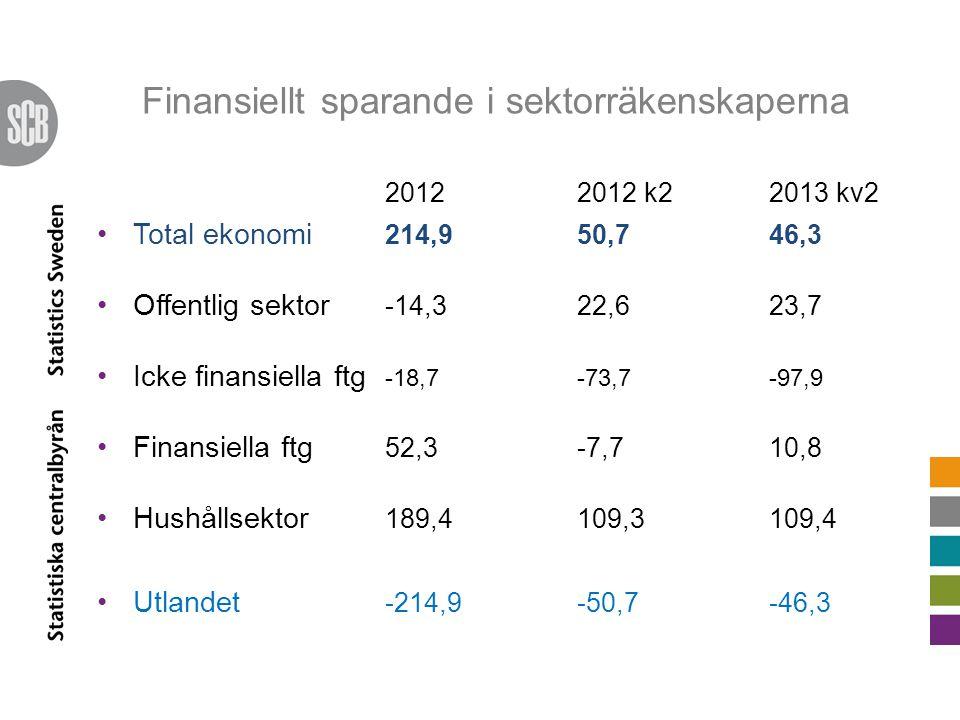 Finansiellt sparande i sektorräkenskaperna 2012 2012 k22013 kv2 Total ekonomi 214,950,746,3 Offentlig sektor -14,322,623,7 Icke finansiella ftg -18,7-