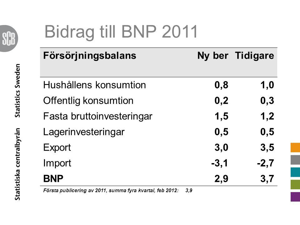 Bidrag till BNP 2011 FörsörjningsbalansNy berTidigare Hushållens konsumtion0,81,0 Offentlig konsumtion0,20,3 Fasta bruttoinvesteringar1,51,2 Lagerinve
