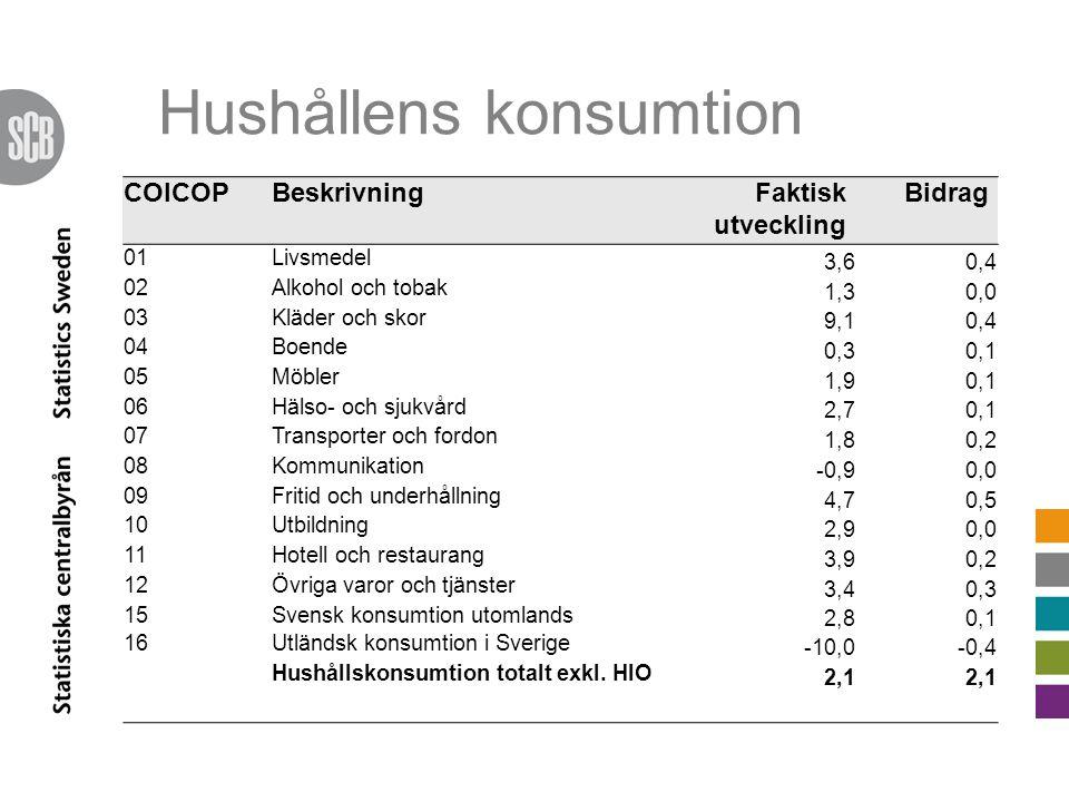 Hushållens konsumtion COICOPBeskrivningFaktisk utveckling Bidrag 01Livsmedel 3,60,4 02Alkohol och tobak 1,30,0 03Kläder och skor 9,10,4 04Boende 0,30,1 05Möbler 1,90,1 06Hälso- och sjukvård 2,70,1 07Transporter och fordon 1,80,2 08Kommunikation -0,90,0 09Fritid och underhållning 4,70,5 10Utbildning 2,90,0 11Hotell och restaurang 3,90,2 12Övriga varor och tjänster 3,40,3 15Svensk konsumtion utomlands 2,80,1 16Utländsk konsumtion i Sverige -10,0-0,4 Hushållskonsumtion totalt exkl.