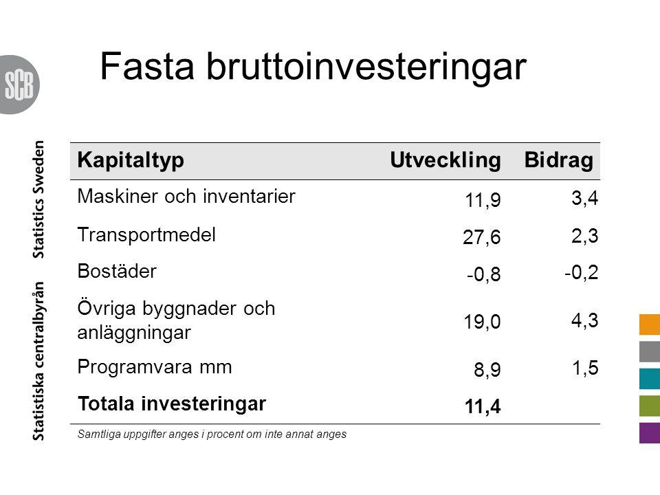KapitaltypUtvecklingBidrag Maskiner och inventarier 11,9 3,4 Transportmedel 27,6 2,3 Bostäder -0,8 -0,2 Övriga byggnader och anläggningar 19,0 4,3 Programvara mm 8,9 1,5 Totala investeringar 11,4 Samtliga uppgifter anges i procent om inte annat anges