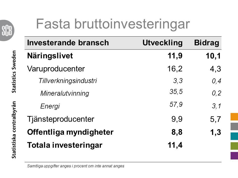 Fasta bruttoinvesteringar Investerande branschUtvecklingBidrag Näringslivet11,9 10,1 Varuproducenter16,2 4,3 Tillverkningsindustri3,3 0,4 Mineralutvinning 35,5 0,2 Energi 57,9 3,1 Tjänsteproducenter9,9 5,7 Offentliga myndigheter8,8 1,3 Totala investeringar11,4 Samtliga uppgifter anges i procent om inte annat anges