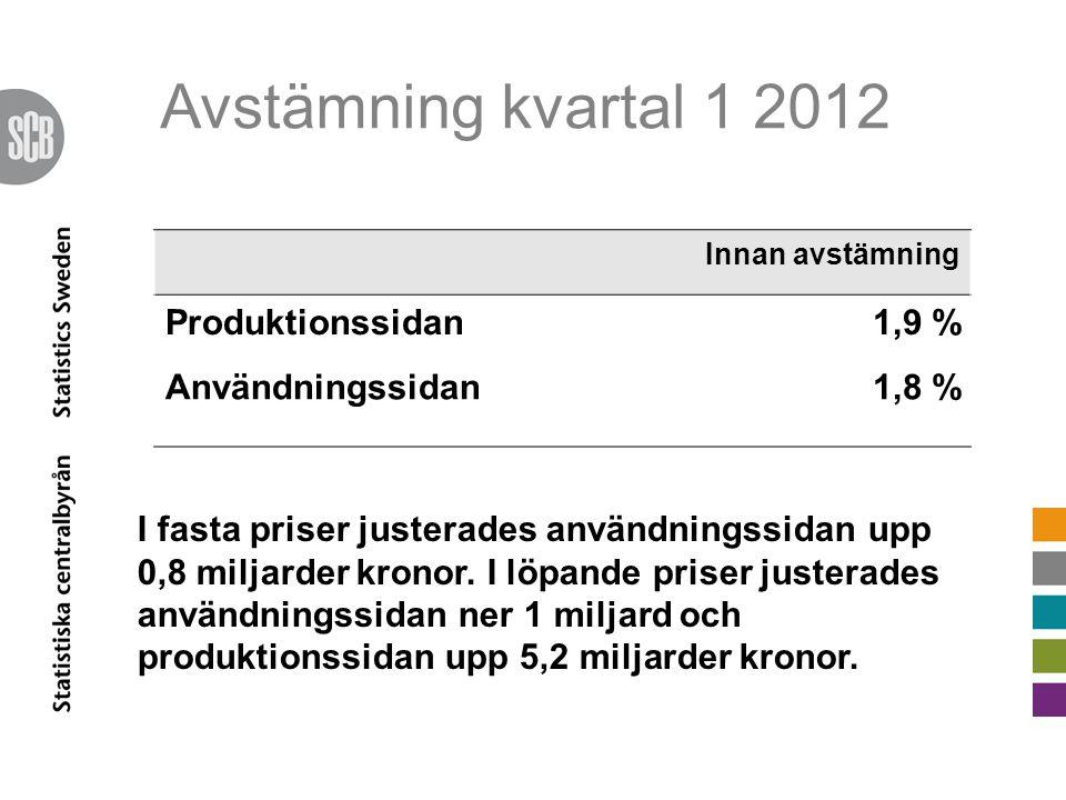 Avstämning kvartal 1 2012 Innan avstämning Produktionssidan1,9 % Användningssidan1,8 % I fasta priser justerades användningssidan upp 0,8 miljarder kronor.