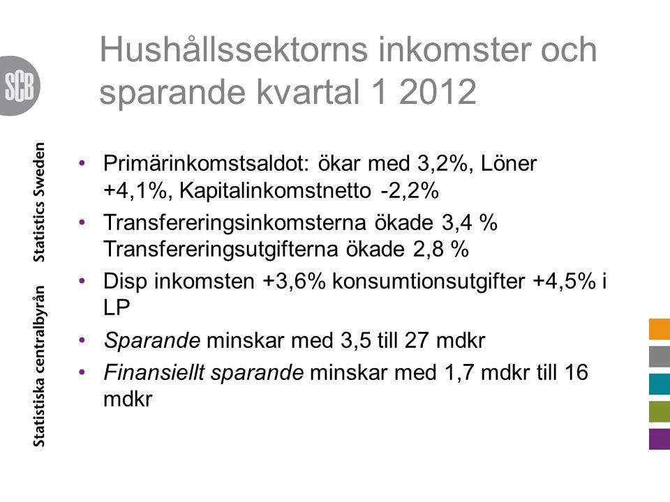 Hushållssektorns inkomster och sparande kvartal 1 2012 Primärinkomstsaldot: ökar med 3,2%, Löner +4,1%, Kapitalinkomstnetto -2,2% Transfereringsinkomsterna ökade 3,4 % Transfereringsutgifterna ökade 2,8 % Disp inkomsten +3,6% konsumtionsutgifter +4,5% i LP Sparande minskar med 3,5 till 27 mdkr Finansiellt sparande minskar med 1,7 mdkr till 16 mdkr
