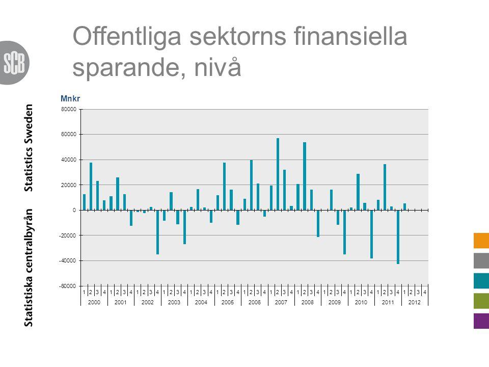 Offentliga sektorns finansiella sparande, nivå Mnkr