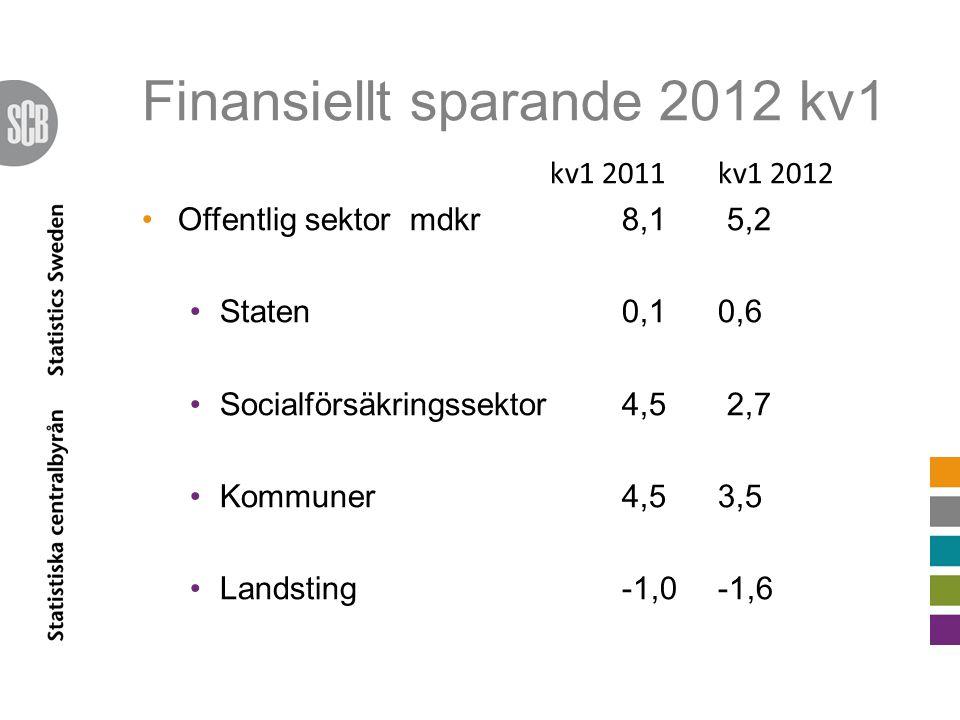 Finansiellt sparande 2012 kv1 kv1 2011kv1 2012 Offentlig sektor mdkr8,1 5,2 Staten 0,1 0,6 Socialförsäkringssektor 4,5 2,7 Kommuner 4,5 3,5 Landsting -1,0 -1,6
