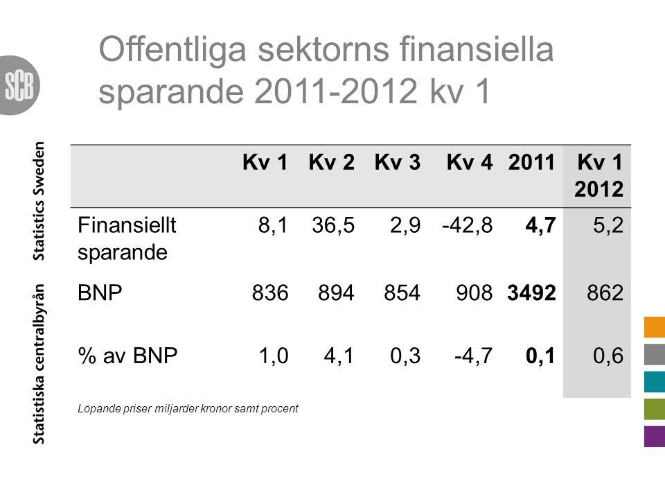 Offentliga sektorns finansiella sparande 2011-2012 kv 1 Kv 1Kv 2Kv 3Kv 42011Kv 1 2012 Finansiellt sparande 8,136,52,9-42,84,75,2 BNP8368948549083492862 % av BNP1,04,10,3-4,70,10,6 Löpande priser miljarder kronor samt procent