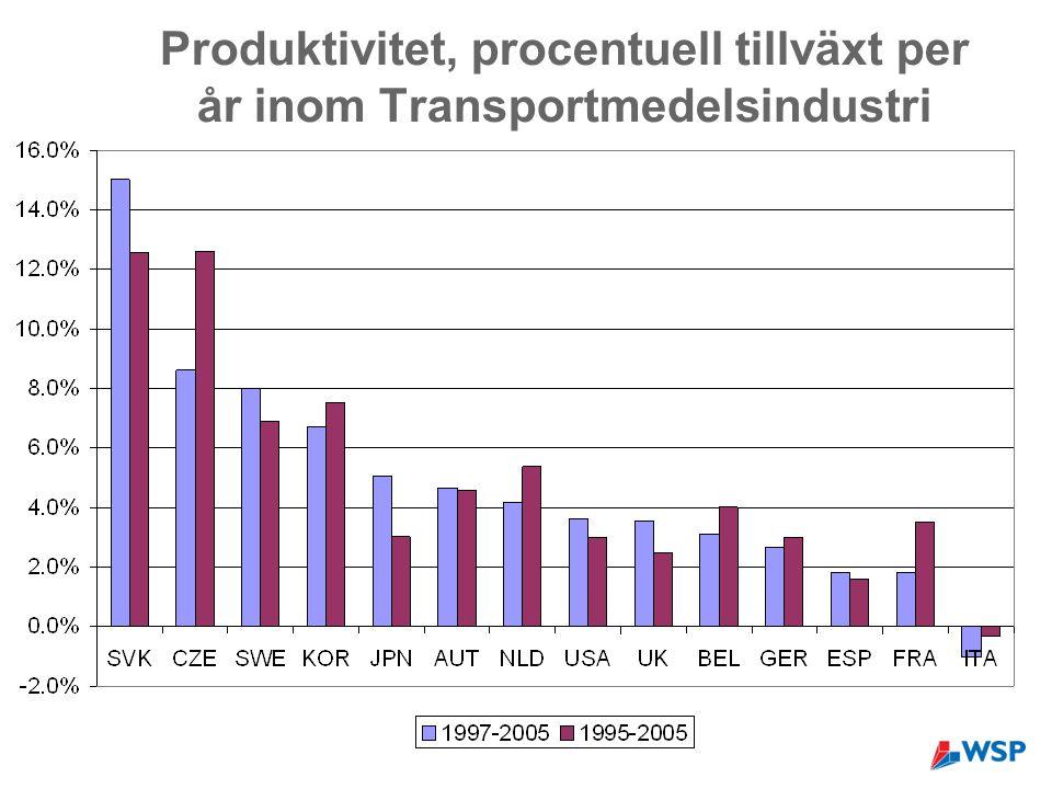 Produktivitet, procentuell tillväxt per år inom Transportmedelsindustri