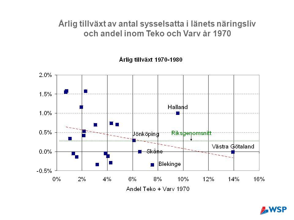 Årlig tillväxt av antal sysselsatta i länets näringsliv och andel inom Teko och Varv år 1970