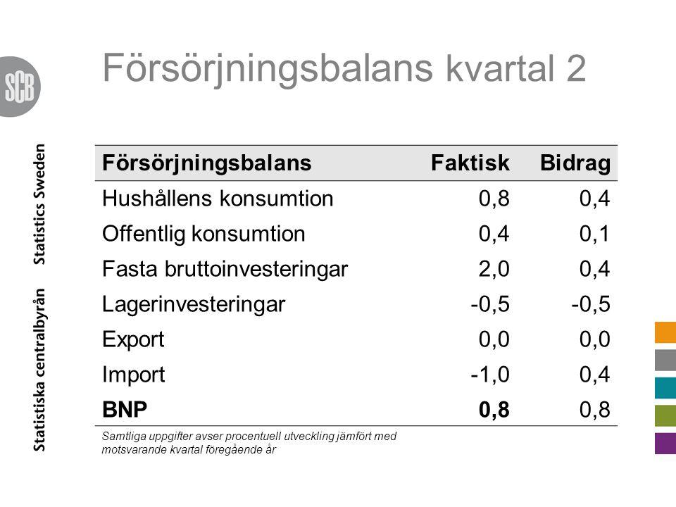 Försörjningsbalans kvartal 2 FörsörjningsbalansFaktiskBidrag Hushållens konsumtion0,80,4 Offentlig konsumtion0,40,1 Fasta bruttoinvesteringar2,00,4 Lagerinvesteringar-0,5 Export0,0 Import-1,00,4 BNP0,8 Samtliga uppgifter avser procentuell utveckling jämfört med motsvarande kvartal föregående år