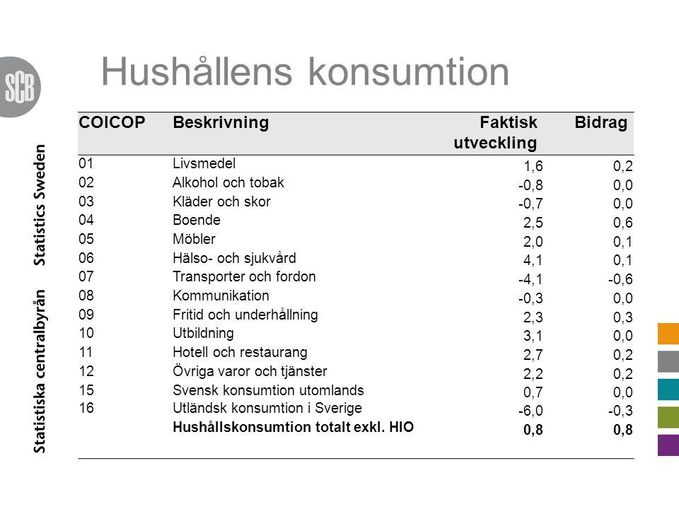 Hushållens konsumtion COICOPBeskrivningFaktisk utveckling Bidrag 01Livsmedel 1,60,2 02Alkohol och tobak -0,80,0 03Kläder och skor -0,70,0 04Boende 2,50,6 05Möbler 2,00,1 06Hälso- och sjukvård 4,10,1 07Transporter och fordon -4,1-0,6 08Kommunikation -0,30,0 09Fritid och underhållning 2,30,3 10Utbildning 3,10,0 11Hotell och restaurang 2,70,2 12Övriga varor och tjänster 2,20,2 15Svensk konsumtion utomlands 0,70,0 16Utländsk konsumtion i Sverige -6,0-0,3 Hushållskonsumtion totalt exkl.