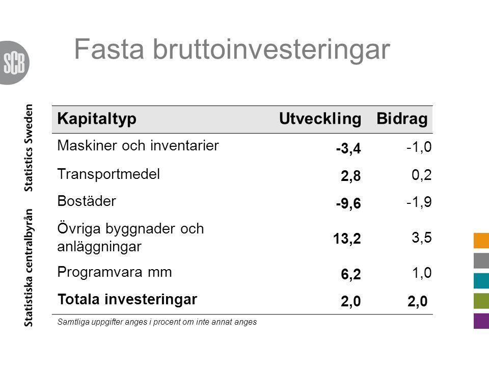 KapitaltypUtvecklingBidrag Maskiner och inventarier -3,4 -1,0 Transportmedel 2,8 0,2 Bostäder -9,6 -1,9 Övriga byggnader och anläggningar 13,2 3,5 Programvara mm 6,2 1,0 Totala investeringar 2,0 Samtliga uppgifter anges i procent om inte annat anges