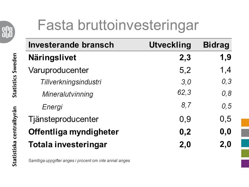 Fasta bruttoinvesteringar Investerande branschUtvecklingBidrag Näringslivet2,3 1,9 Varuproducenter5,2 1,4 Tillverkningsindustri3,0 0,3 Mineralutvinning 62,3 0,8 Energi 8,7 0,5 Tjänsteproducenter0,9 0,5 Offentliga myndigheter0,2 0,0 Totala investeringar2,0 Samtliga uppgifter anges i procent om inte annat anges
