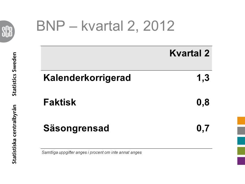BNP – kvartal 2, 2012 Kvartal 2 Kalenderkorrigerad1,3 Faktisk0,8 Säsongrensad0,7 Samtliga uppgifter anges i procent om inte annat anges