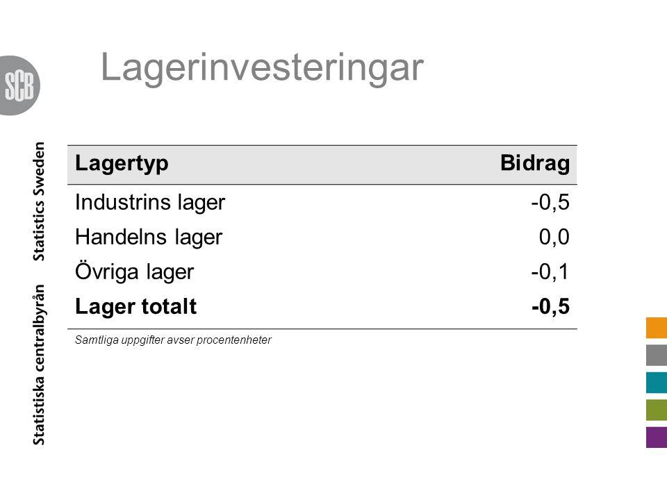 Lagerinvesteringar LagertypBidrag Industrins lager-0,5 Handelns lager0,0 Övriga lager-0,1 Lager totalt-0,5 Samtliga uppgifter avser procentenheter