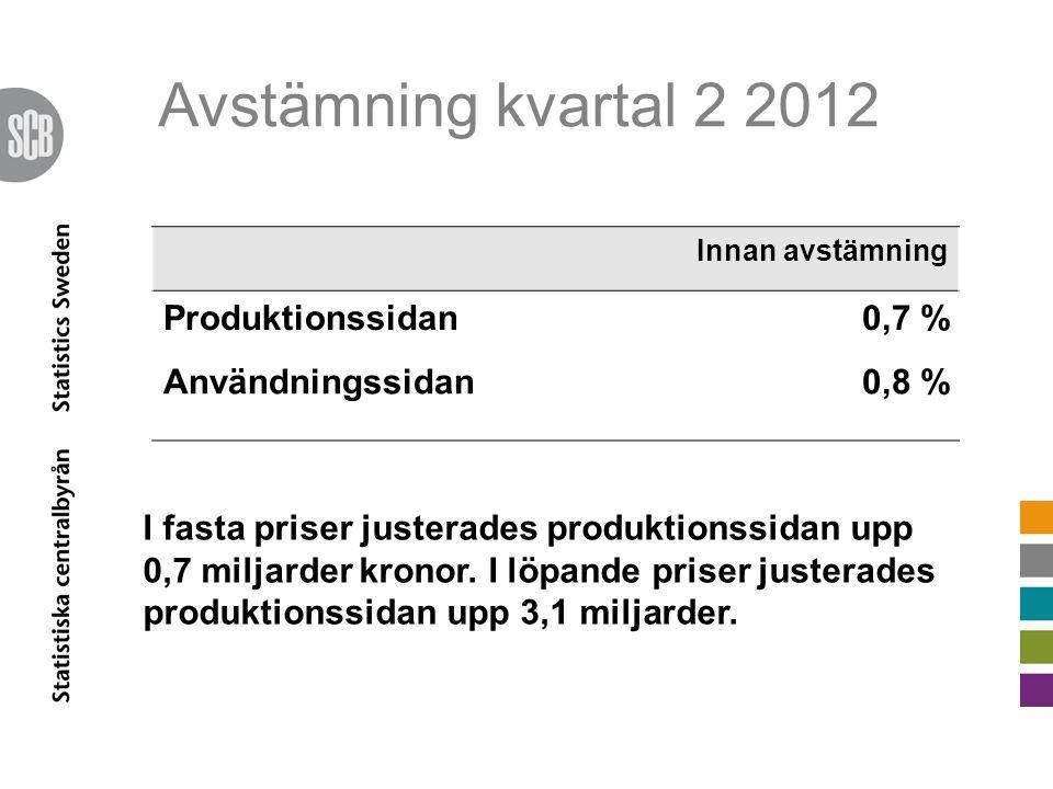 Avstämning kvartal 2 2012 Innan avstämning Produktionssidan0,7 % Användningssidan0,8 % I fasta priser justerades produktionssidan upp 0,7 miljarder kronor.