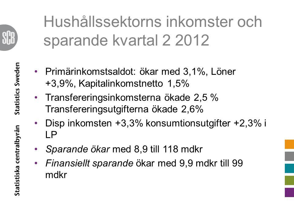 Hushållssektorns inkomster och sparande kvartal 2 2012 Primärinkomstsaldot: ökar med 3,1%, Löner +3,9%, Kapitalinkomstnetto 1,5% Transfereringsinkomsterna ökade 2,5 % Transfereringsutgifterna ökade 2,6% Disp inkomsten +3,3% konsumtionsutgifter +2,3% i LP Sparande ökar med 8,9 till 118 mdkr Finansiellt sparande ökar med 9,9 mdkr till 99 mdkr
