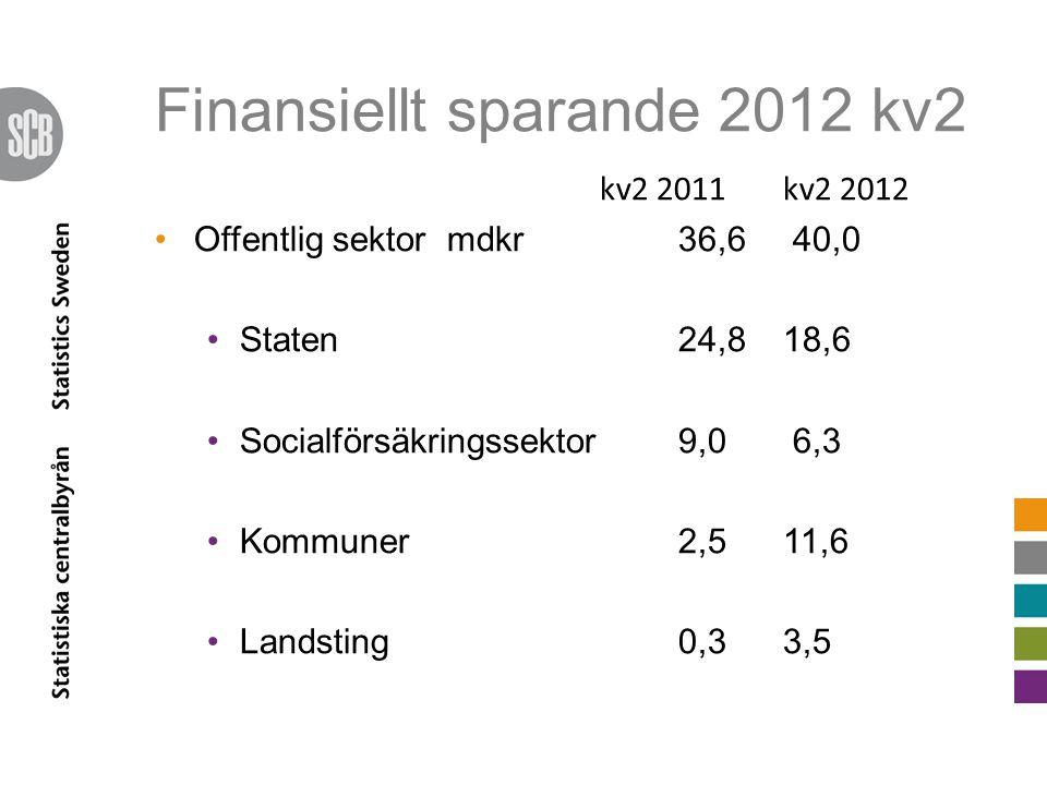 Finansiellt sparande 2012 kv2 kv2 2011kv2 2012 Offentlig sektor mdkr36,6 40,0 Staten 24,818,6 Socialförsäkringssektor 9,0 6,3 Kommuner 2,5 11,6 Landsting 0,33,5