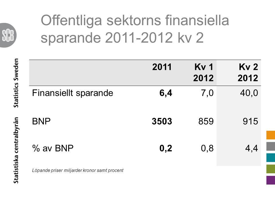 Offentliga sektorns finansiella sparande 2011-2012 kv 2 2011Kv 1 2012 Kv 2 2012 Finansiellt sparande6,47,040,0 BNP3503859915 % av BNP0,20,84,4 Löpande priser miljarder kronor samt procent