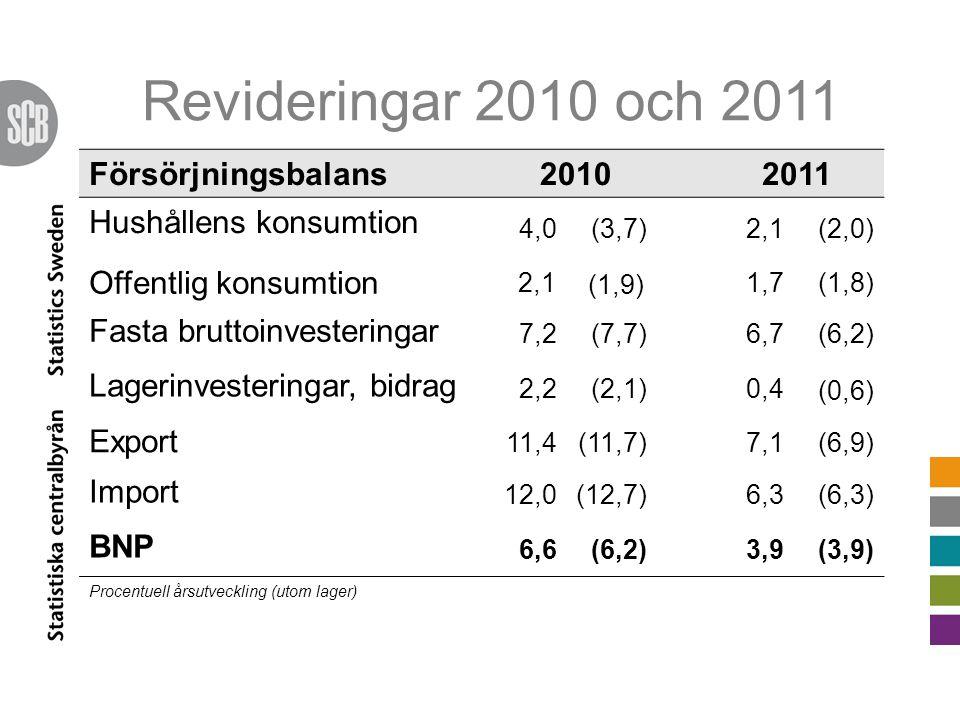 Revideringar 2010 och 2011 Försörjningsbalans 2010 2011 Hushållens konsumtion 4,0(3,7)2,1(2,0) Offentlig konsumtion 2,1 (1,9) 1,7(1,8) Fasta bruttoinvesteringar 7,2(7,7)6,7(6,2) Lagerinvesteringar, bidrag 2,2(2,1)0,4 (0,6) Export 11,4(11,7)7,1(6,9) Import 12,0(12,7)6,3(6,3) BNP 6,6(6,2)3,9(3,9) Procentuell årsutveckling (utom lager)