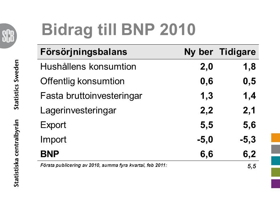 Bidrag till BNP 2010 FörsörjningsbalansNy berTidigare Hushållens konsumtion2,01,8 Offentlig konsumtion0,60,5 Fasta bruttoinvesteringar1,31,4 Lagerinvesteringar2,22,1 Export5,55,6 Import-5,0-5,3 BNP6,66,2 Första publicering av 2010, summa fyra kvartal, feb 2011: 5,5