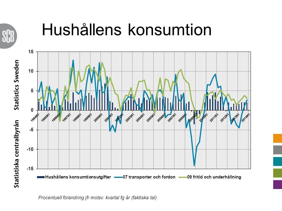 Hushållens konsumtion Procentuell förändring jfr motsv. kvartal fg år (faktiska tal)