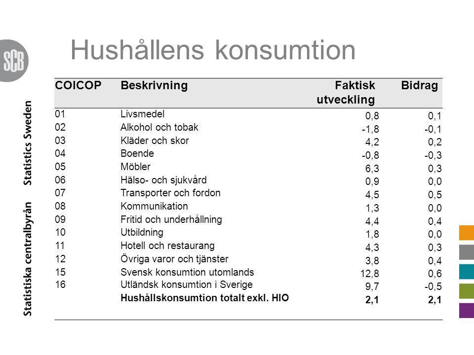 Hushållens konsumtion COICOPBeskrivningFaktisk utveckling Bidrag 01Livsmedel 0,80,1 02Alkohol och tobak -1,8-0,1 03Kläder och skor 4,20,2 04Boende -0,8-0,3 05Möbler 6,30,3 06Hälso- och sjukvård 0,90,0 07Transporter och fordon 4,50,5 08Kommunikation 1,30,0 09Fritid och underhållning 4,40,4 10Utbildning 1,80,0 11Hotell och restaurang 4,30,3 12Övriga varor och tjänster 3,80,4 15Svensk konsumtion utomlands 12,80,6 16Utländsk konsumtion i Sverige 9,7-0,5 Hushållskonsumtion totalt exkl.