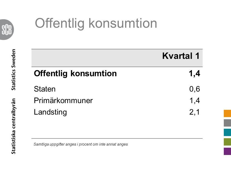Offentlig konsumtion Kvartal 1 Offentlig konsumtion1,4 Staten0,6 Primärkommuner1,4 Landsting2,1 Samtliga uppgifter anges i procent om inte annat anges
