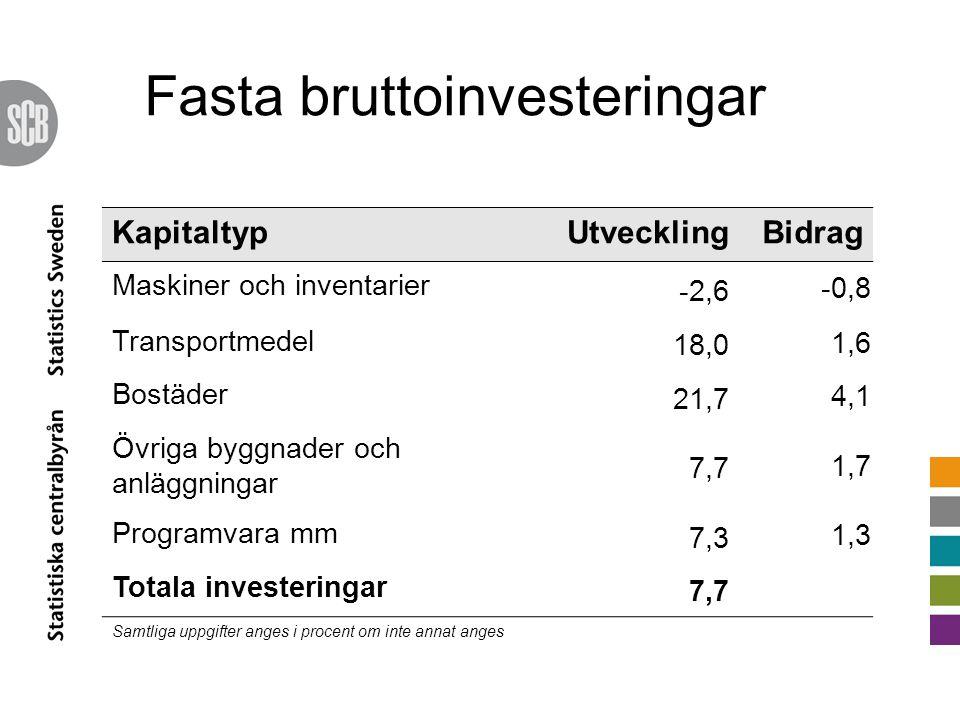 KapitaltypUtvecklingBidrag Maskiner och inventarier -2,6 -0,8 Transportmedel 18,0 1,6 Bostäder 21,7 4,1 Övriga byggnader och anläggningar 7,7 1,7 Programvara mm 7,3 1,3 Totala investeringar 7,7 Samtliga uppgifter anges i procent om inte annat anges