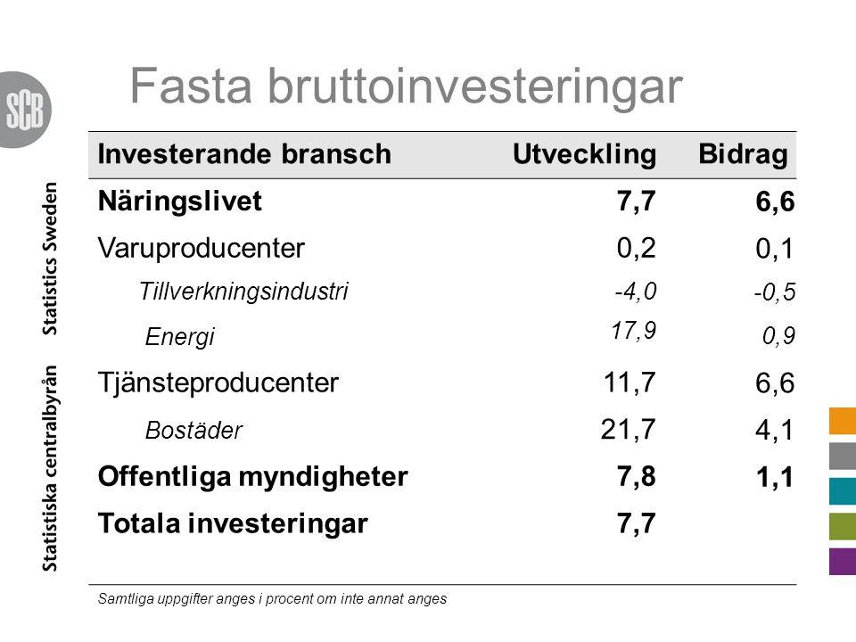 Fasta bruttoinvesteringar Investerande branschUtvecklingBidrag Näringslivet7,7 6,6 Varuproducenter0,2 0,1 Tillverkningsindustri-4,0 -0,5 Energi 17,9 0,9 Tjänsteproducenter11,7 6,6 Bostäder 21,7 4,1 Offentliga myndigheter7,8 1,1 Totala investeringar7,7 Samtliga uppgifter anges i procent om inte annat anges