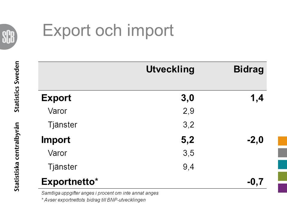 UtvecklingBidrag Export3,01,4 Varor2,9 Tjänster3,2 Import5,2-2,0 Varor3,5 Tjänster9,4 Exportnetto*-0,7 Samtliga uppgifter anges i procent om inte annat anges * Avser exportnettots bidrag till BNP-utvecklingen Export och import